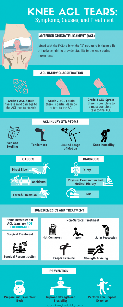 Knee ACL Tear Infographic showing symptoms, causes, treatment and prevention