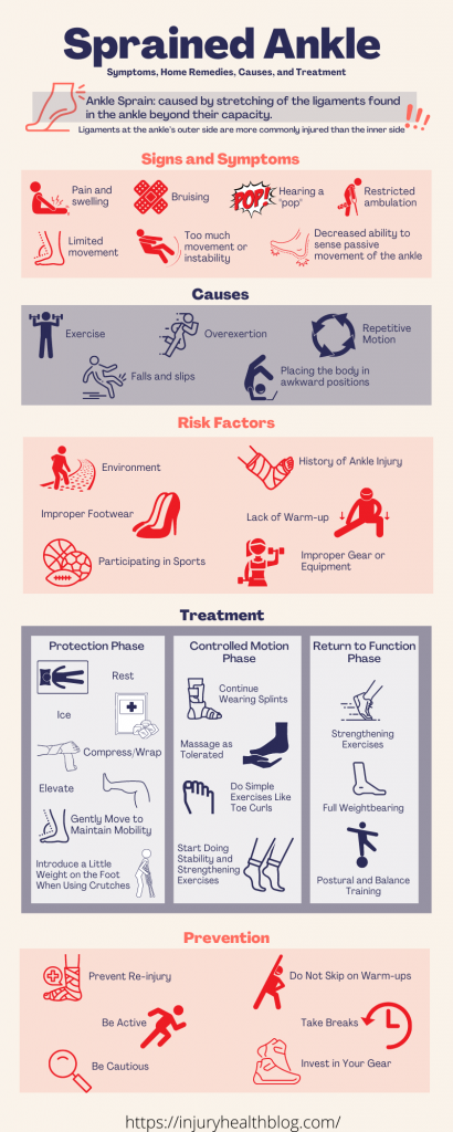 Sprained Ankle Infographic showing symptoms, causes, risk factors, treatment and prevention